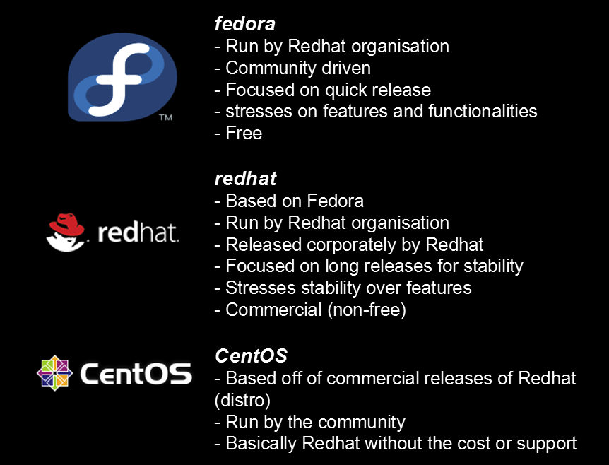 fedora vs redhat vs centos