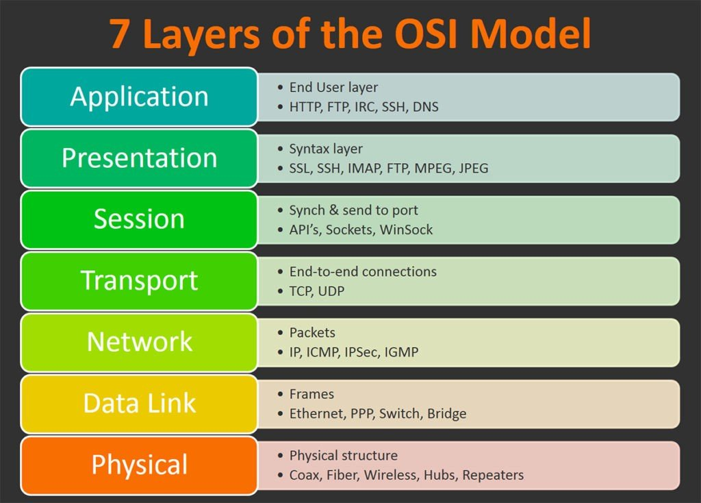 7 layers of the OSI model