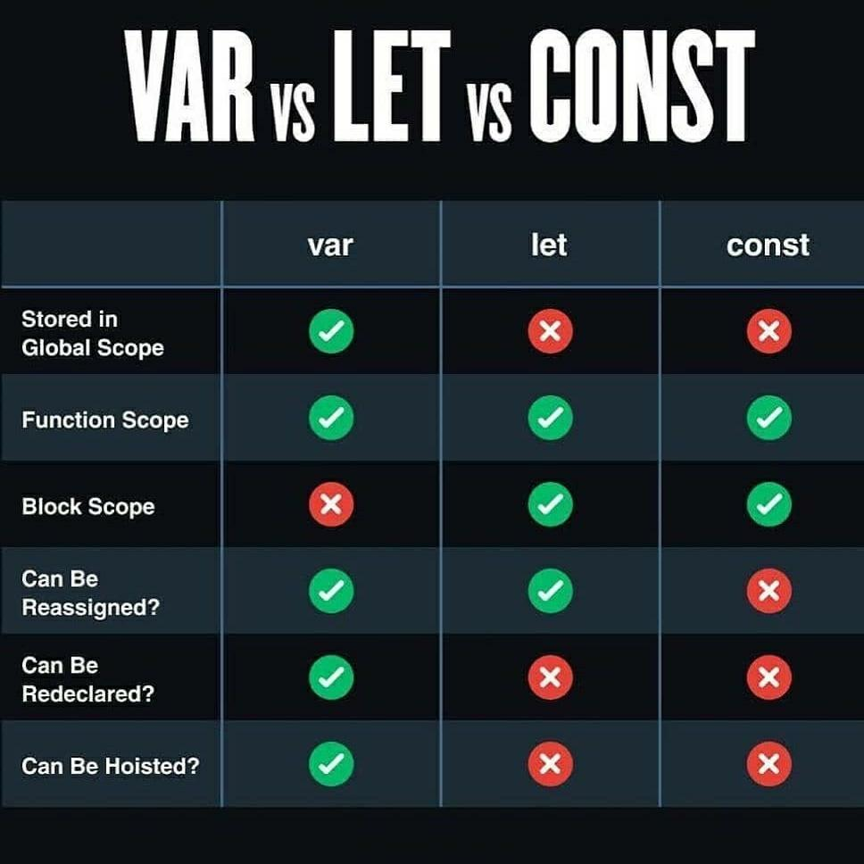 VAR vs LET vs CONST – JavaScript